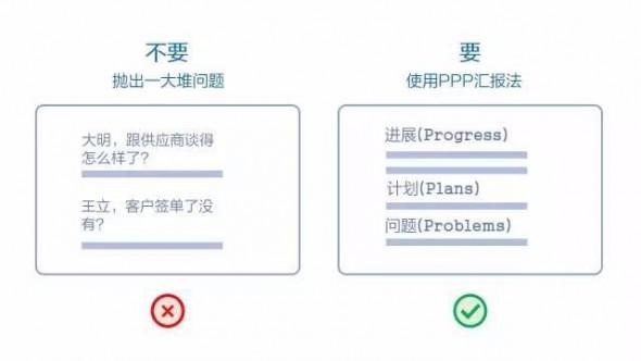 2 进度报告的结构
